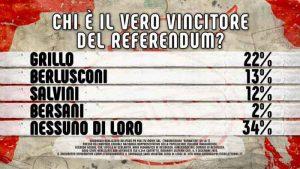 vincitore-referendum