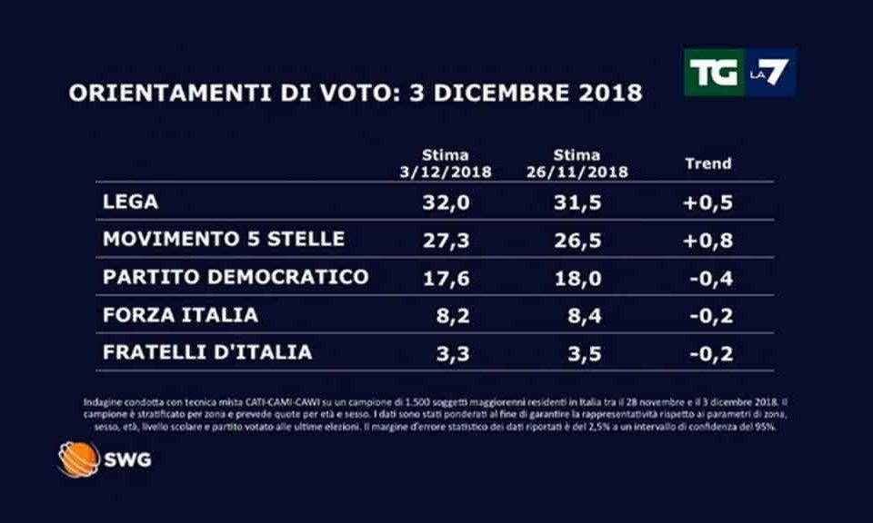 Lega: Cecchetti, sabato in migliaia da Milano per Salvini