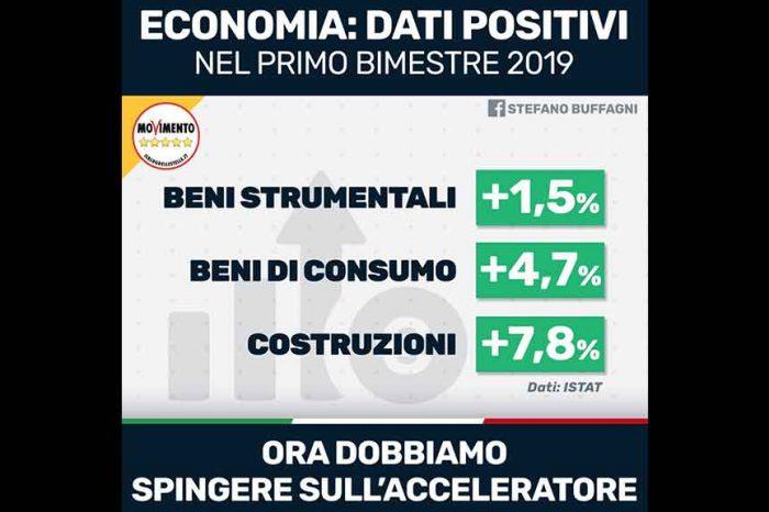 Dati produzione industriale, M5S: 'Segnali positivi dall'economia ma vogliamo fare ancora di più'