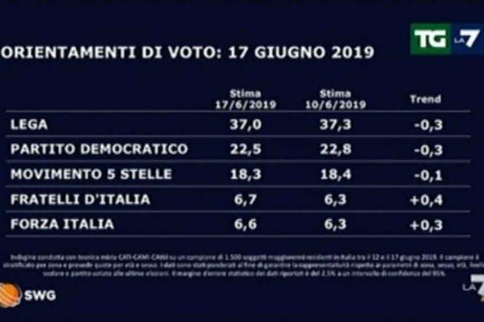 Sondaggi SWG: Giorgia Meloni supera Forza Italia