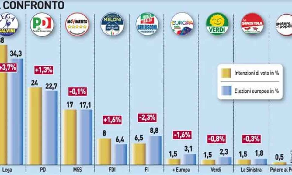 Crisi sbarchi, la Lega vola al 40%
