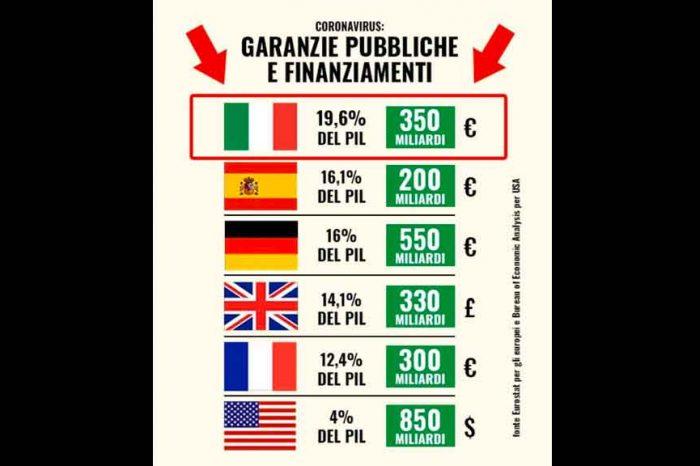 Coronavirus, Fraccaro: «Ora basta fake news: abbiamo attivato in totale 350 miliardi di euro»