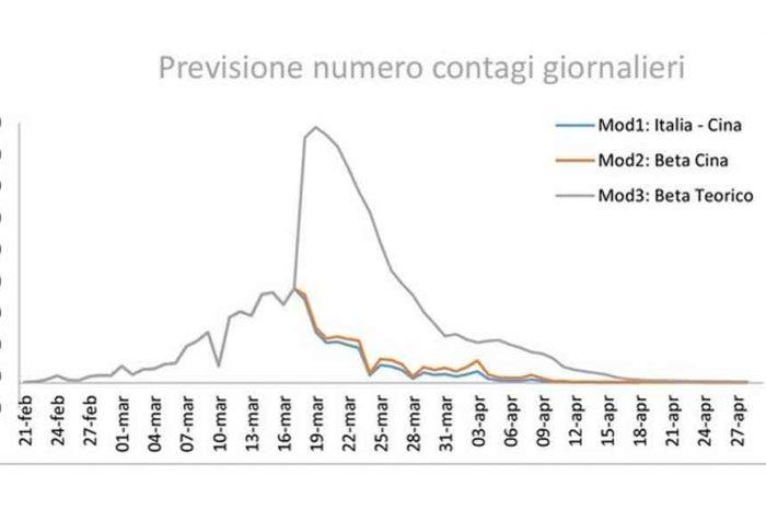 Coronavirus, lo studio statistico: «Picco in questi giorni e numero di contagiati esiguo a fine aprile»